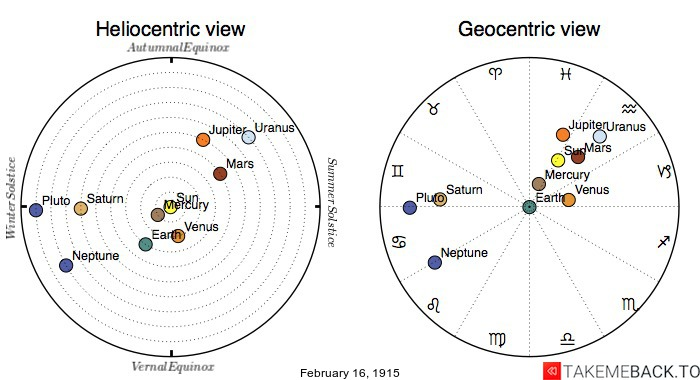Planetary positions on February 16th, 1915 - Heliocentric and Geocentric views