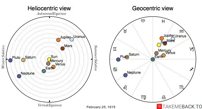 Planetary positions on February 25th, 1915 - Heliocentric and Geocentric views