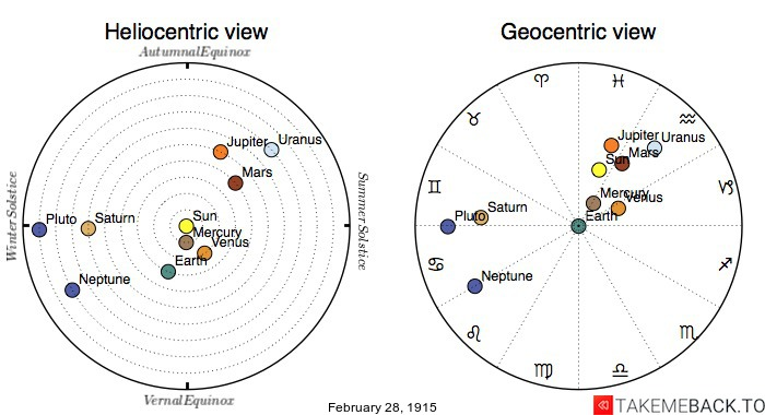 Planetary positions on February 28th, 1915 - Heliocentric and Geocentric views