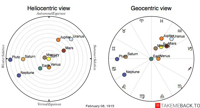 Planetary positions on February 8th, 1915 - Heliocentric and Geocentric views