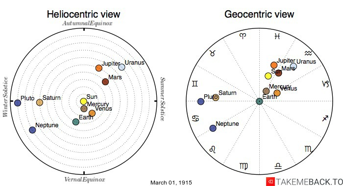 Planetary positions on March 1st, 1915 - Heliocentric and Geocentric views