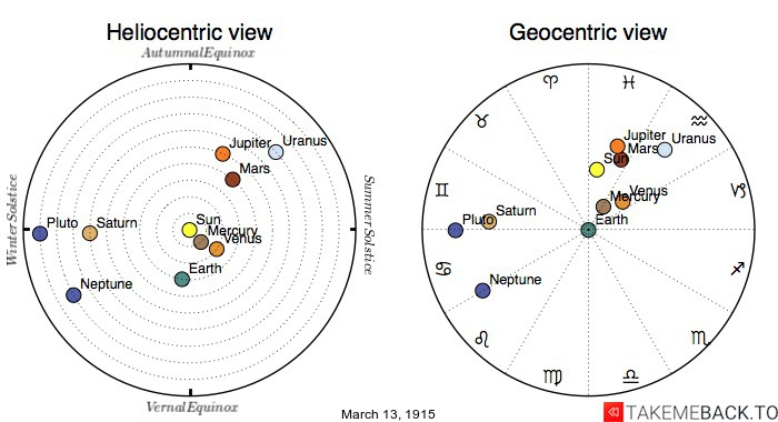 Planetary positions on March 13th, 1915 - Heliocentric and Geocentric views