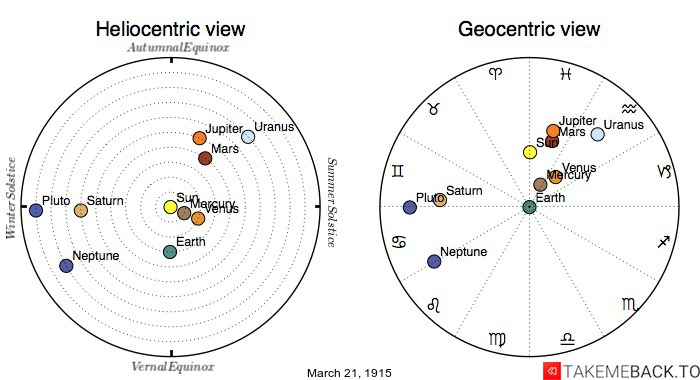Planetary positions on March 21st, 1915 - Heliocentric and Geocentric views