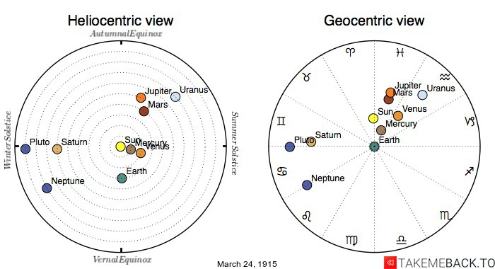 Planetary positions on March 24th, 1915 - Heliocentric and Geocentric views