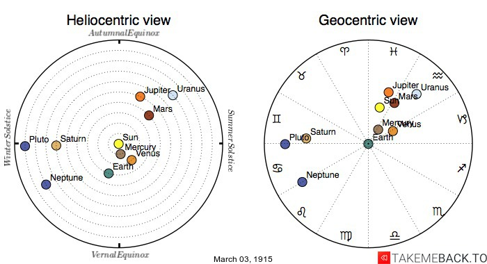 Planetary positions on March 3rd, 1915 - Heliocentric and Geocentric views