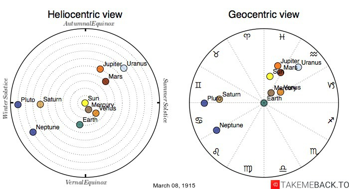 Planetary positions on March 8th, 1915 - Heliocentric and Geocentric views