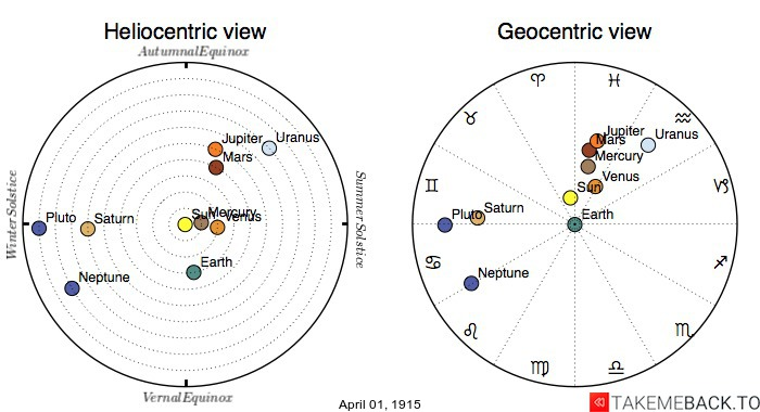 Planetary positions on April 1st, 1915 - Heliocentric and Geocentric views