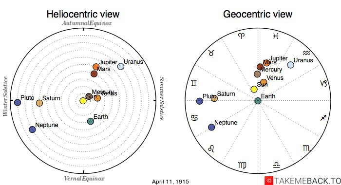 Planetary positions on April 11th, 1915 - Heliocentric and Geocentric views