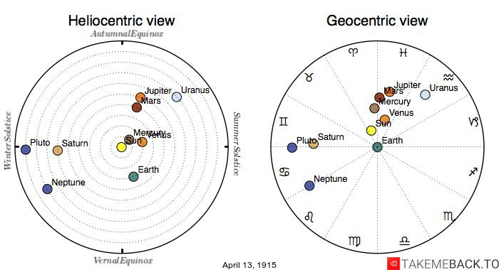 Planetary positions on April 13th, 1915 - Heliocentric and Geocentric views