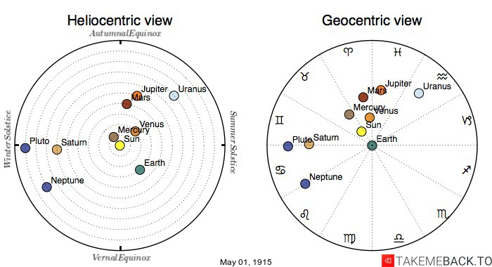 Planetary positions on May 1st, 1915 - Heliocentric and Geocentric views
