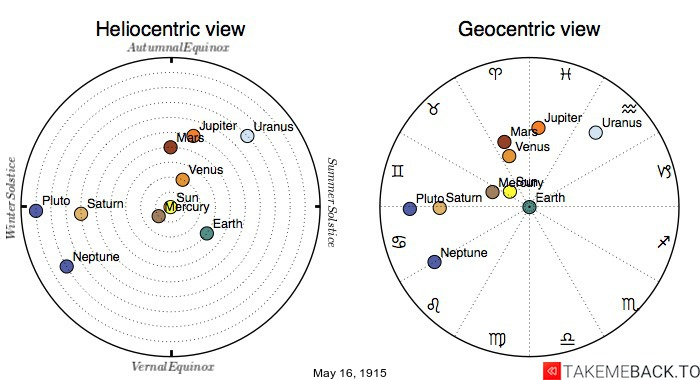 Planetary positions on May 16th, 1915 - Heliocentric and Geocentric views