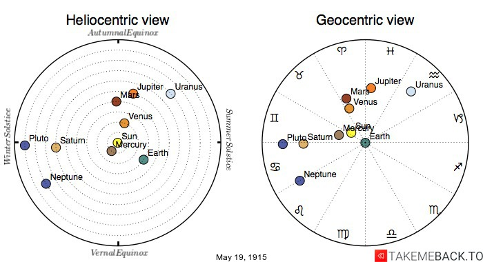 Planetary positions on May 19th, 1915 - Heliocentric and Geocentric views