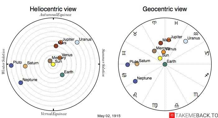 Planetary positions on May 2nd, 1915 - Heliocentric and Geocentric views