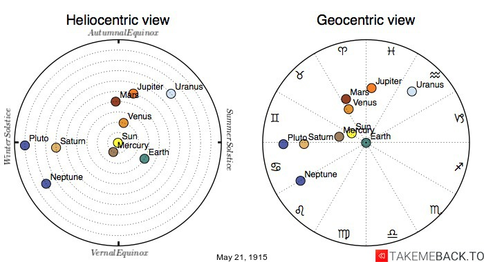 Planetary positions on May 21st, 1915 - Heliocentric and Geocentric views