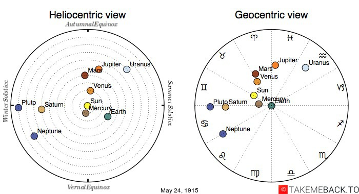 Planetary positions on May 24th, 1915 - Heliocentric and Geocentric views