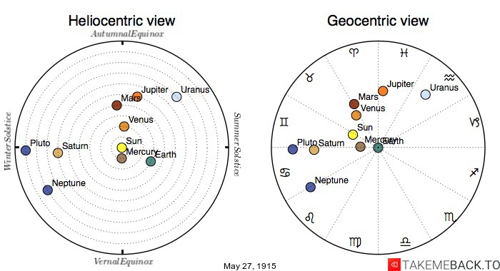 Planetary positions on May 27th, 1915 - Heliocentric and Geocentric views