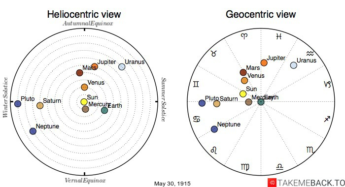 Planetary positions on May 30th, 1915 - Heliocentric and Geocentric views
