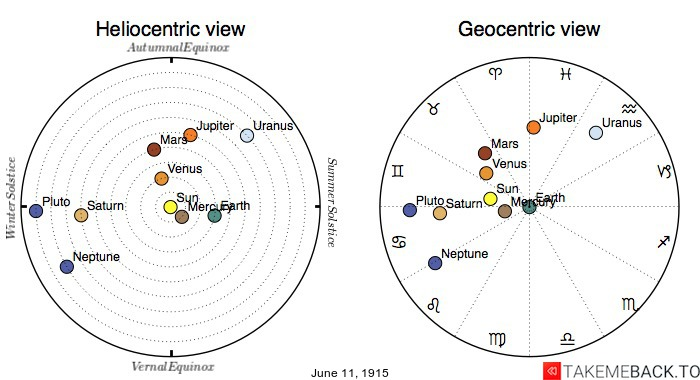 Planetary positions on June 11th, 1915 - Heliocentric and Geocentric views