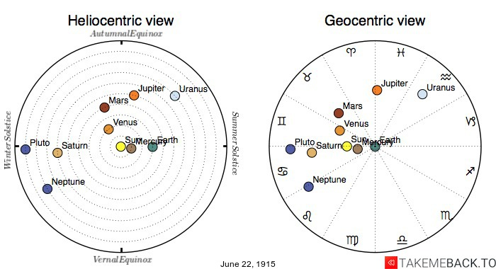 Planetary positions on June 22nd, 1915 - Heliocentric and Geocentric views