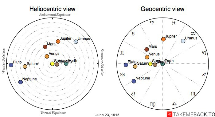 Planetary positions on June 23rd, 1915 - Heliocentric and Geocentric views
