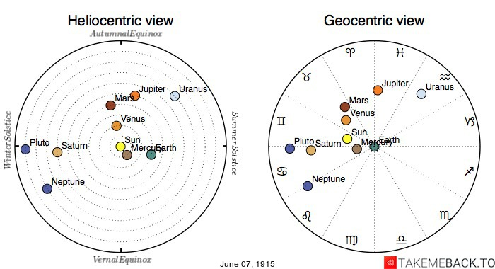 Planetary positions on June 7th, 1915 - Heliocentric and Geocentric views
