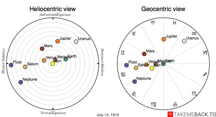 Planetary positions on July 13th, 1915 - Heliocentric and Geocentric views