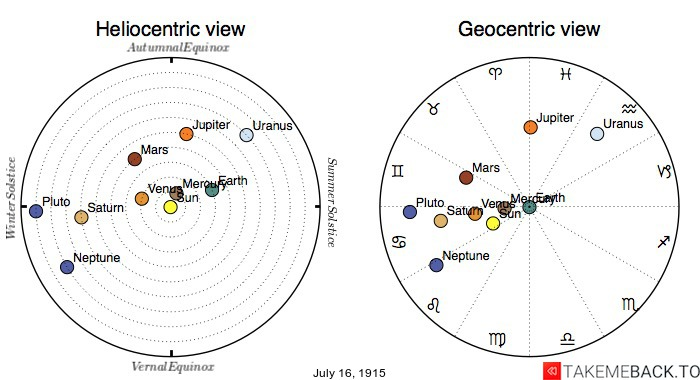 Planetary positions on July 16th, 1915 - Heliocentric and Geocentric views