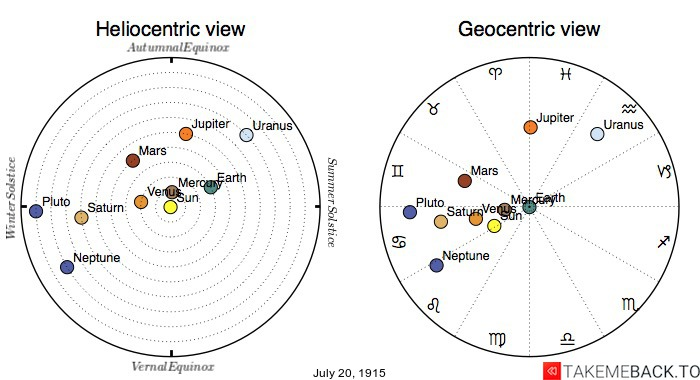 Planetary positions on July 20th, 1915 - Heliocentric and Geocentric views