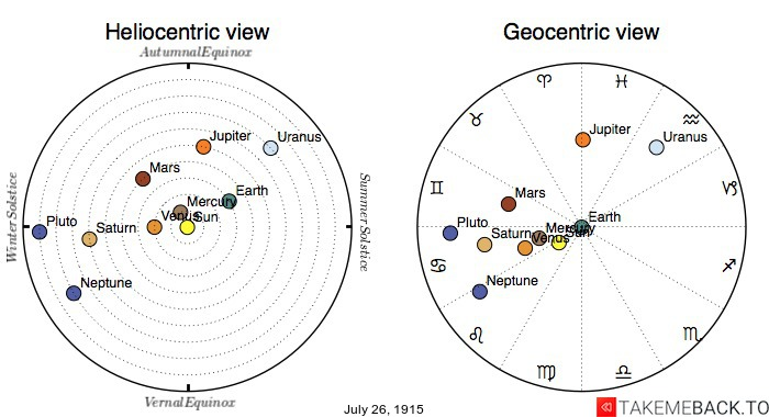 Planetary positions on July 26th, 1915 - Heliocentric and Geocentric views