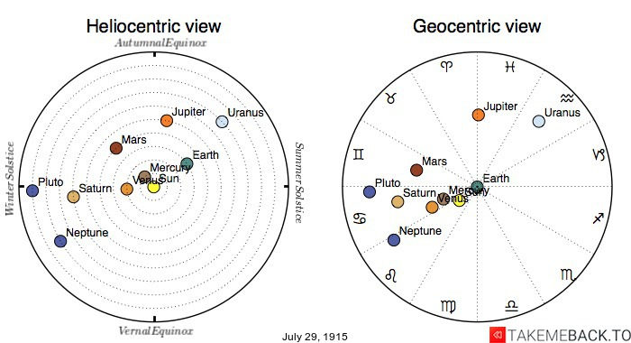 Planetary positions on July 29th, 1915 - Heliocentric and Geocentric views