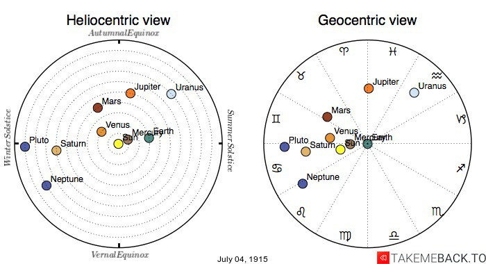 Planetary positions on July 4th, 1915 - Heliocentric and Geocentric views