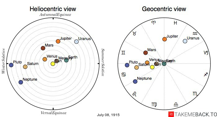 Planetary positions on July 8th, 1915 - Heliocentric and Geocentric views