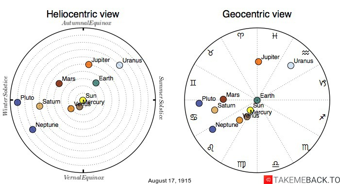 Planetary positions on August 17th, 1915 - Heliocentric and Geocentric views