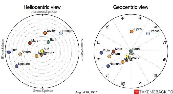 Planetary positions on August 20th, 1915 - Heliocentric and Geocentric views