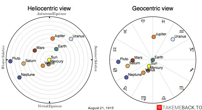 Planetary positions on August 21st, 1915 - Heliocentric and Geocentric views