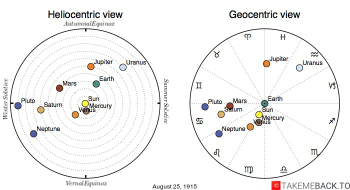 Planetary positions on August 25th, 1915 - Heliocentric and Geocentric views