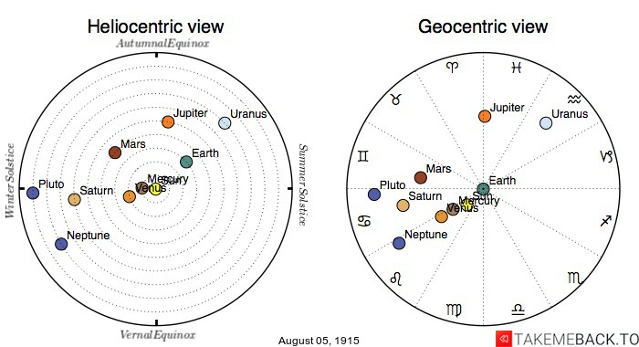 Planetary positions on August 5th, 1915 - Heliocentric and Geocentric views