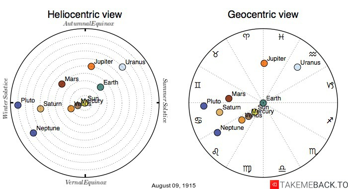 Planetary positions on August 9th, 1915 - Heliocentric and Geocentric views