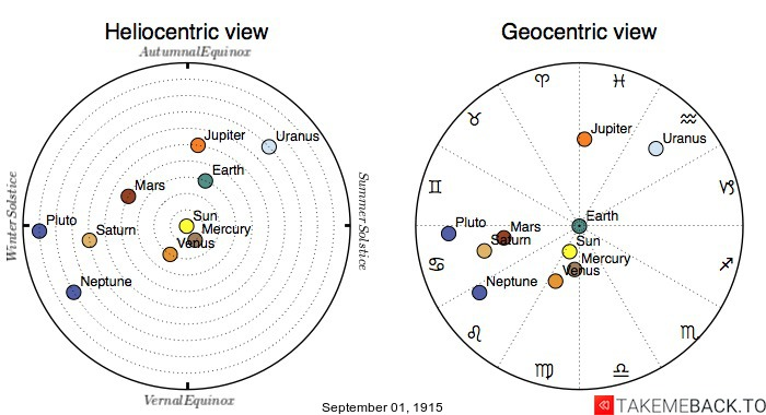 Planetary positions on September 1st, 1915 - Heliocentric and Geocentric views