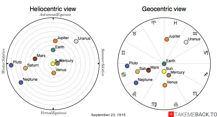 Planetary positions on September 23rd, 1915 - Heliocentric and Geocentric views