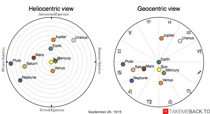 Planetary positions on September 26th, 1915 - Heliocentric and Geocentric views