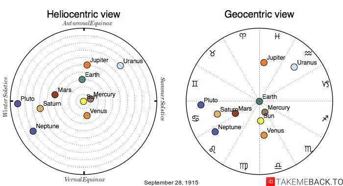 Planetary positions on September 28th, 1915 - Heliocentric and Geocentric views
