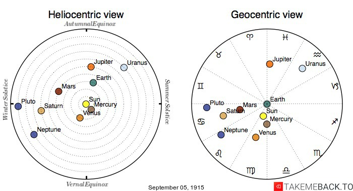 Planetary positions on September 5th, 1915 - Heliocentric and Geocentric views