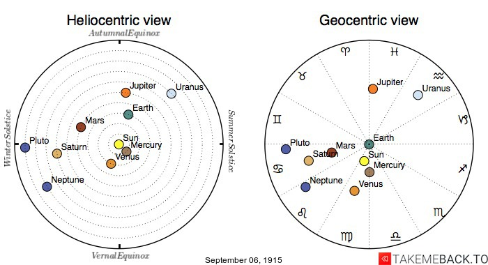Planetary positions on September 6th, 1915 - Heliocentric and Geocentric views