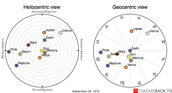 Planetary positions on September 9th, 1915 - Heliocentric and Geocentric views
