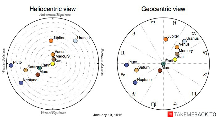 Planetary positions on January 10th, 1916 - Heliocentric and Geocentric views