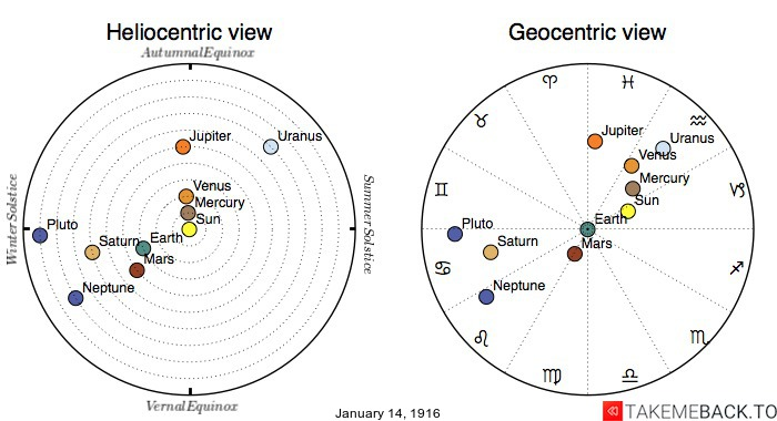 Planetary positions on January 14th, 1916 - Heliocentric and Geocentric views