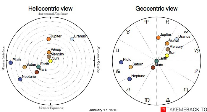 Planetary positions on January 17th, 1916 - Heliocentric and Geocentric views