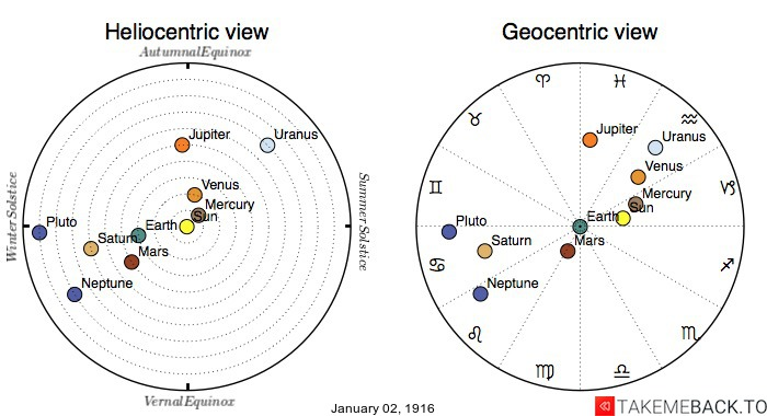 Planetary positions on January 2nd, 1916 - Heliocentric and Geocentric views