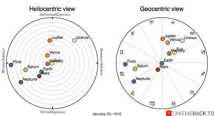 Planetary positions on January 30th, 1916 - Heliocentric and Geocentric views